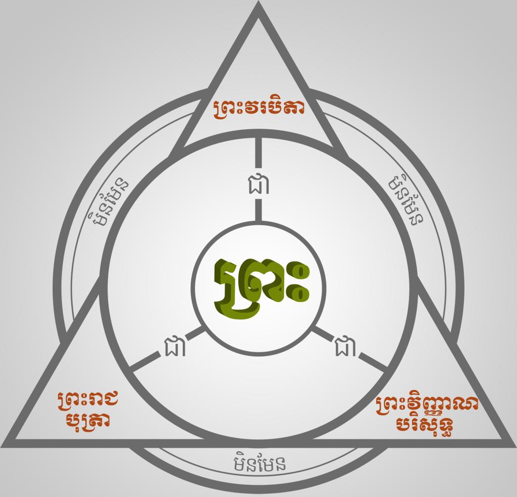 Trinity Illustration